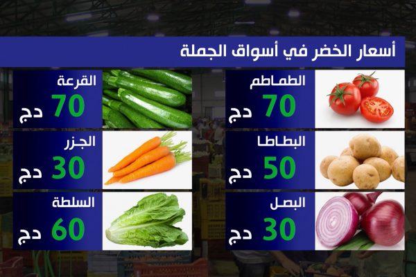 الشروق مورنينغ: أسعار العملات، الخضر الفواكه واللحوم في سوق الجملة والتجزئة