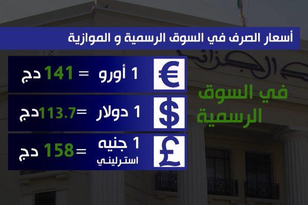 أسعار العملات في السوق الرسمية والموازية، الخضر والفواكه في سوق الجملة والتجزئة