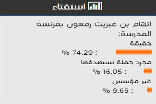 74 % من المستفتين يعتقدون أن اتهام بن غبريت بفرنسة المدرسة حقيقة